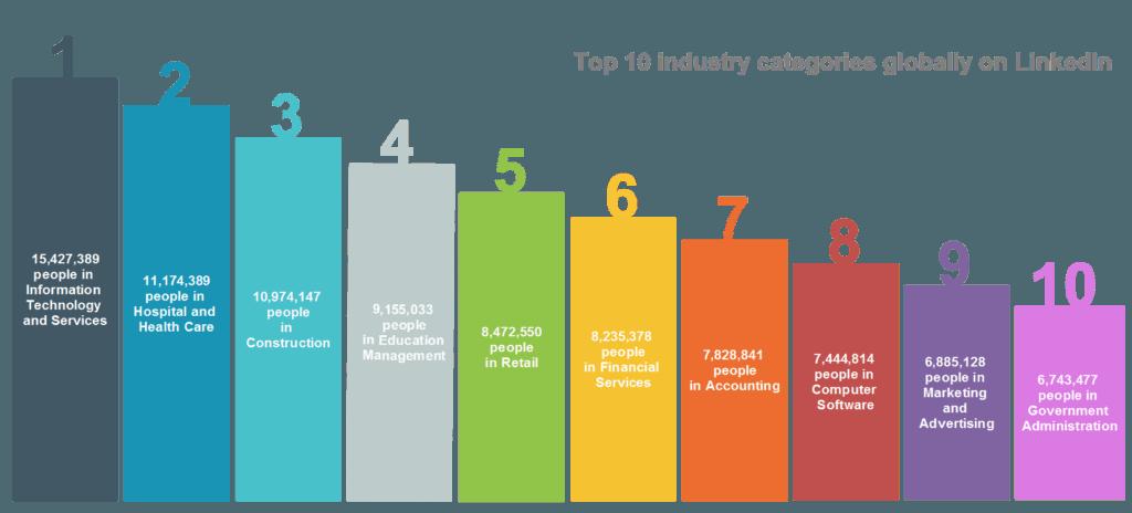 LinkedIn Industry Table